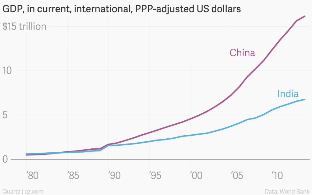 gdp-in-current-international-ppp-adjusted-us-dollars-china-india_chartbuilder