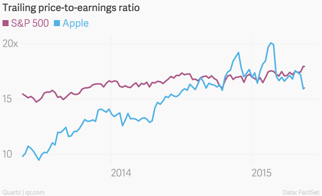 trailing_price-to-earnings_ratio__sp_500_apple_chartbuilder