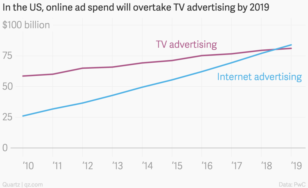 in_the_us_online_ad_spend_will_overtake_tv_advertising_by_2019_tv_advertising_internet_advertising_chartbuilder
