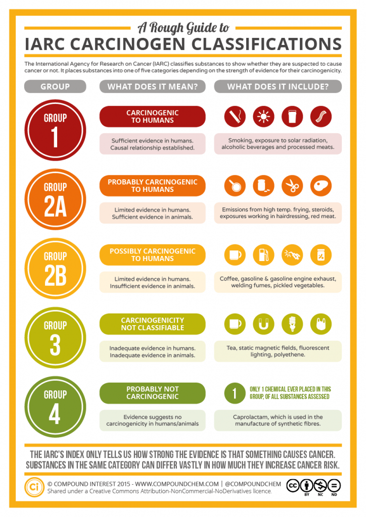 A-Rough-Guide-to-IARC-Carcinogen-Classifications-724x1024.0