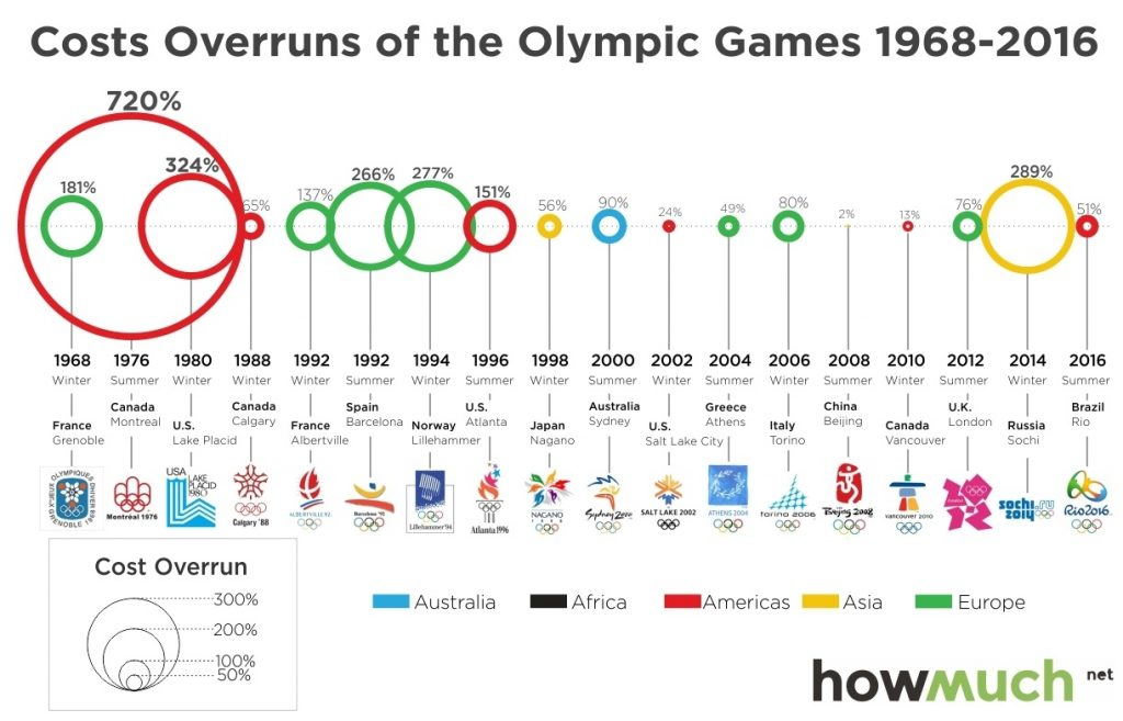 2-cost-overruns-of-the-olympic-games-99c2